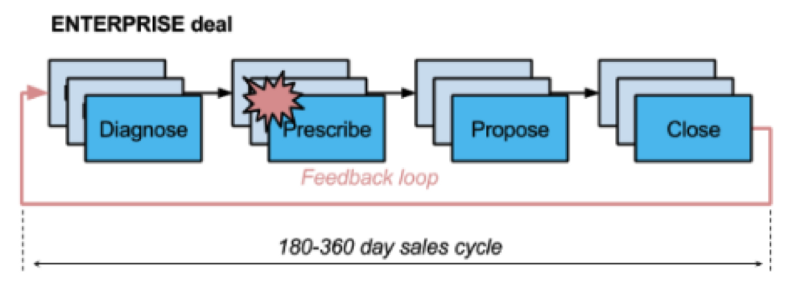 180-360 day sales cycle