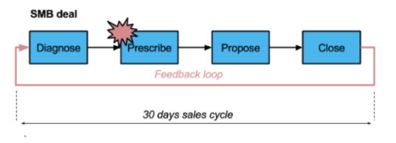 30 days sales cycle